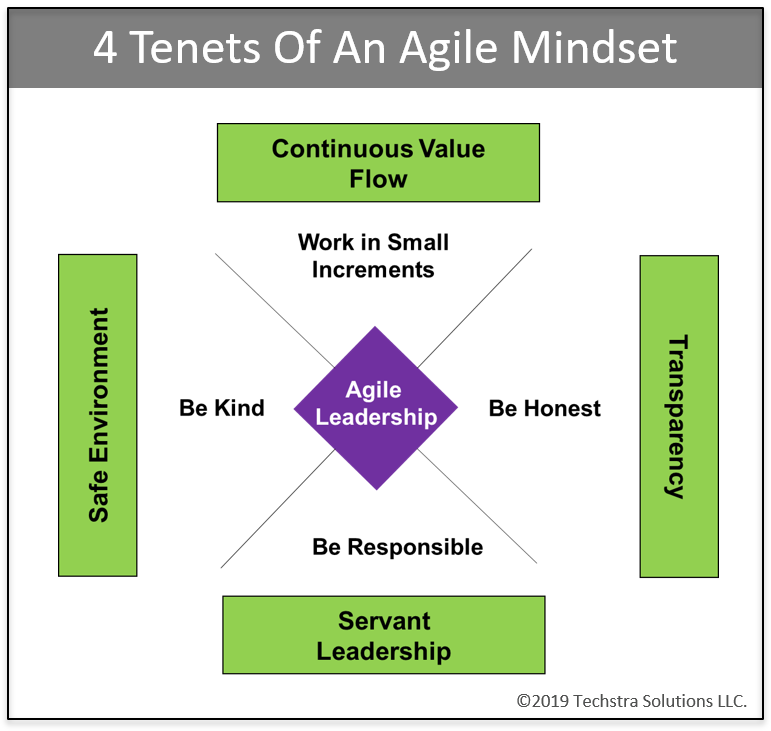 Agile Is Easy, Until People Get Involved